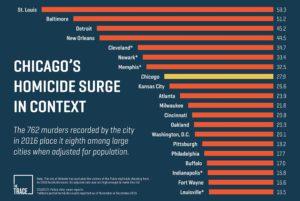 Chicago pas la ville la plus dangereuse des USA (via hellochicago.fr)